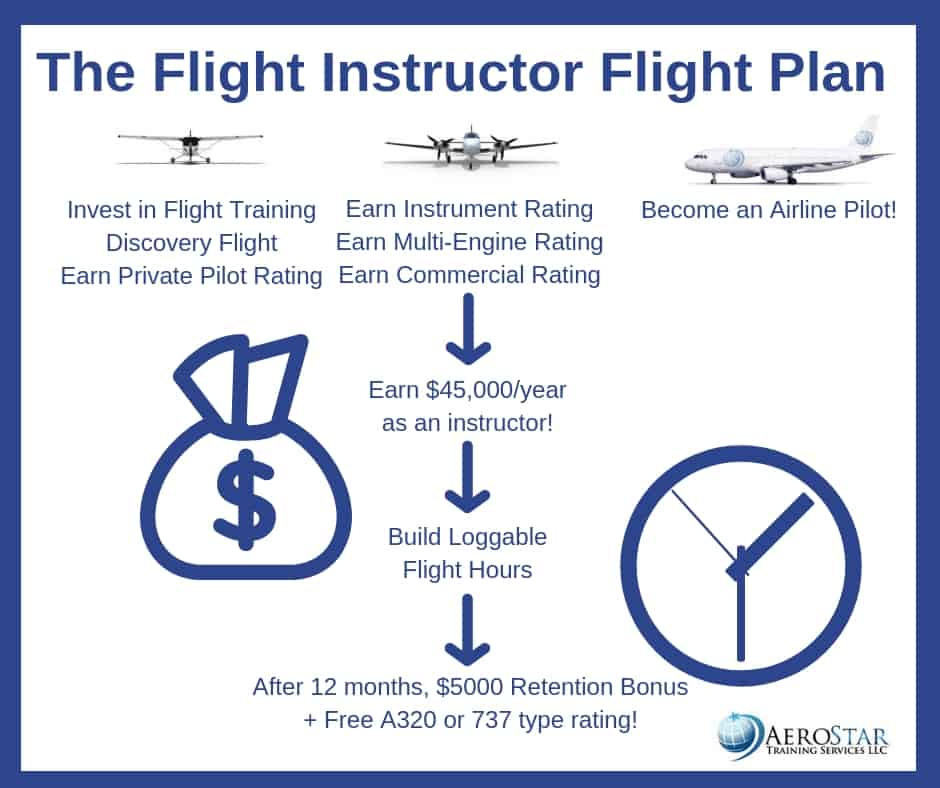 CFI instruction Florida